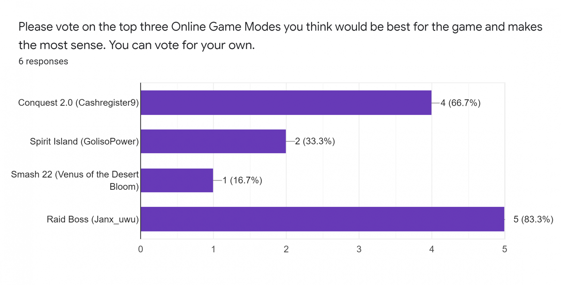 Forms response chart. Question title: Please vote on the top three Online Game Modes you think would be best for the game and makes the most sense. You can vote for your own.. Number of responses: 6 responses.