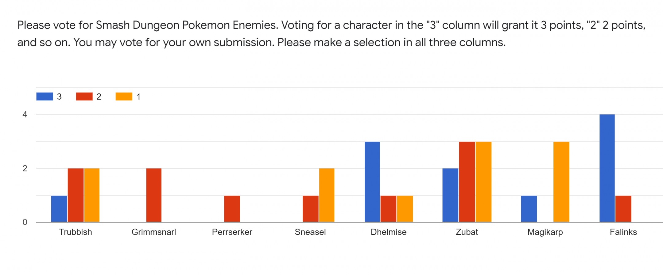 Forms response chart. Question title: Please vote for Smash Dungeon Pokemon Enemies. Voting for a character in the 3 column will grant it 3 points, 2 2 points, and so on. You may vote for your own submission. Please make a selection in all three columns.. Number of responses: .