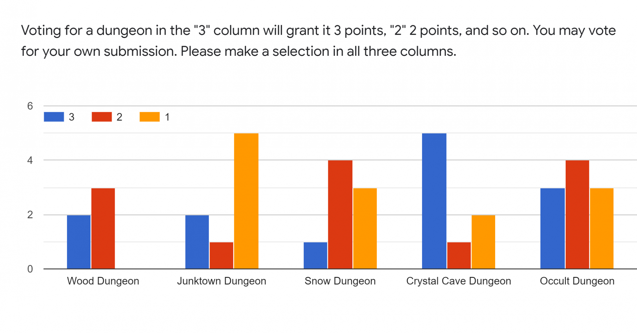 Forms response chart. Question title: Voting for a dungeon in the 3 column will grant it 3 points, 2 2 points, and so on. You may vote for your own submission. Please make a selection in all three columns.. Number of responses: .