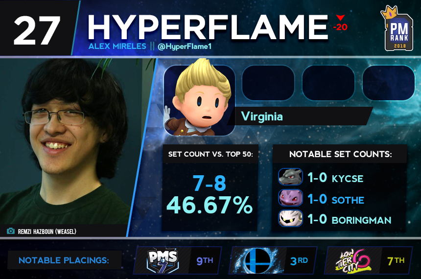 27 - hyperflame.png
