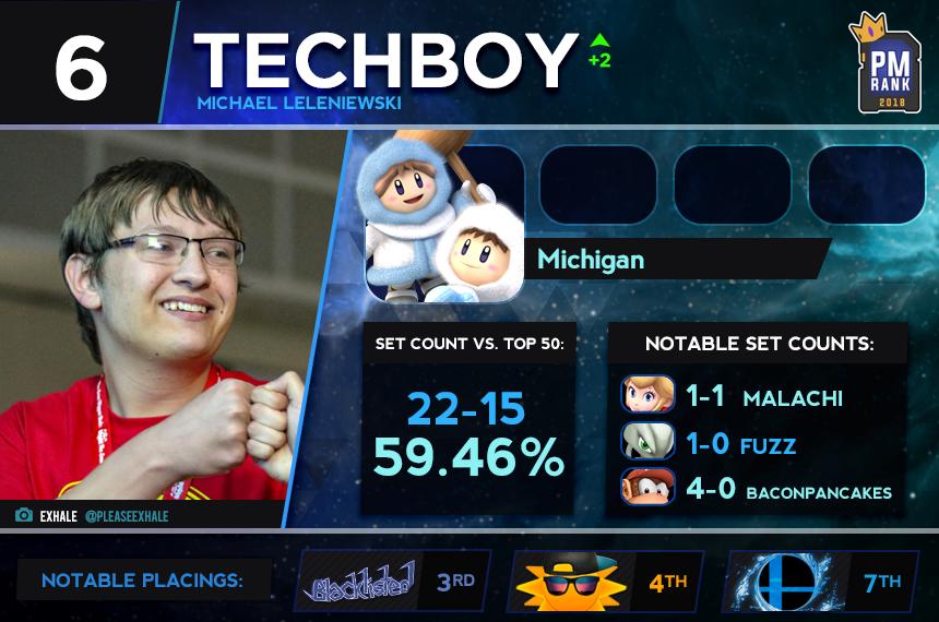 6 - techboy.png