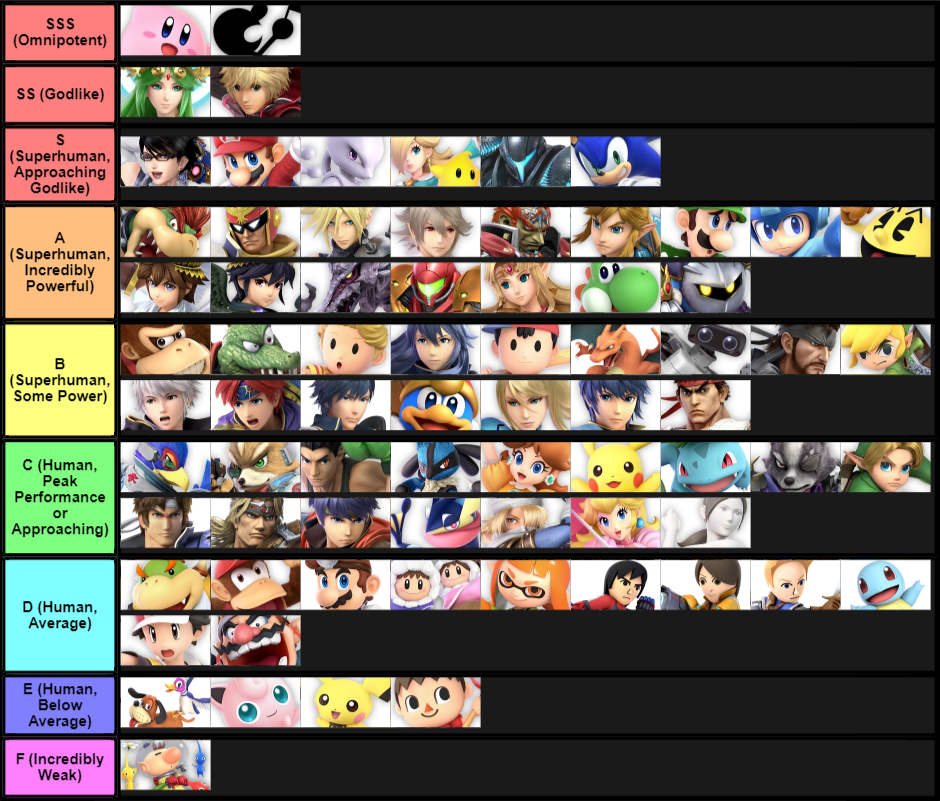 If Super Smash Bros  was true to canon: a tier list - Updated 9/12