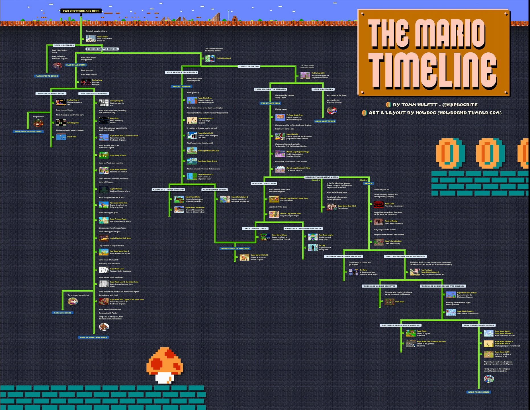 Mario-Timeline-Smaller-Web2-noscale.jpg