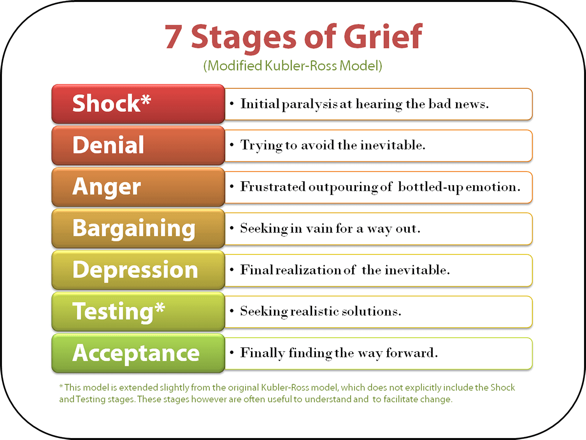 new-understanding-the-stages-of-grief-1.png