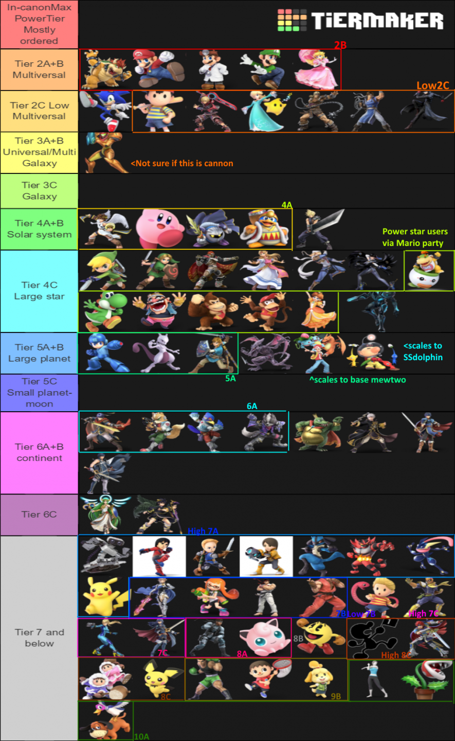 smash_in_cannon_max_power_semi_ordered_tier_list_V2.png