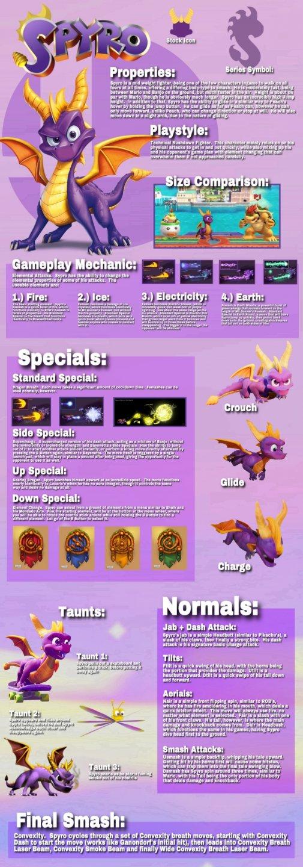 Spyro Moveset.jpg
