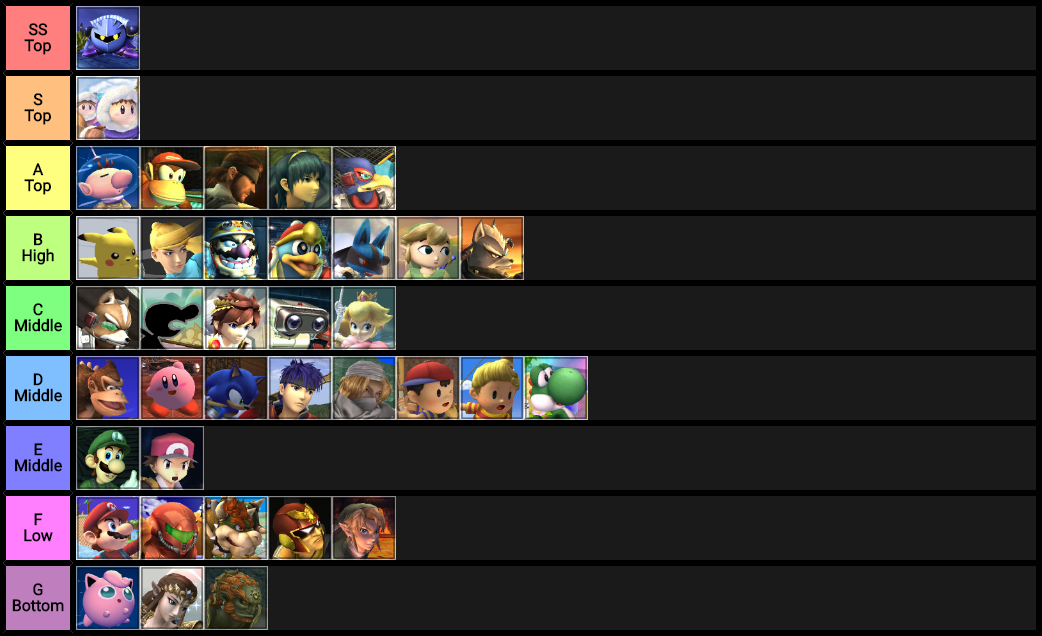 Write your own tier list | Smashboards