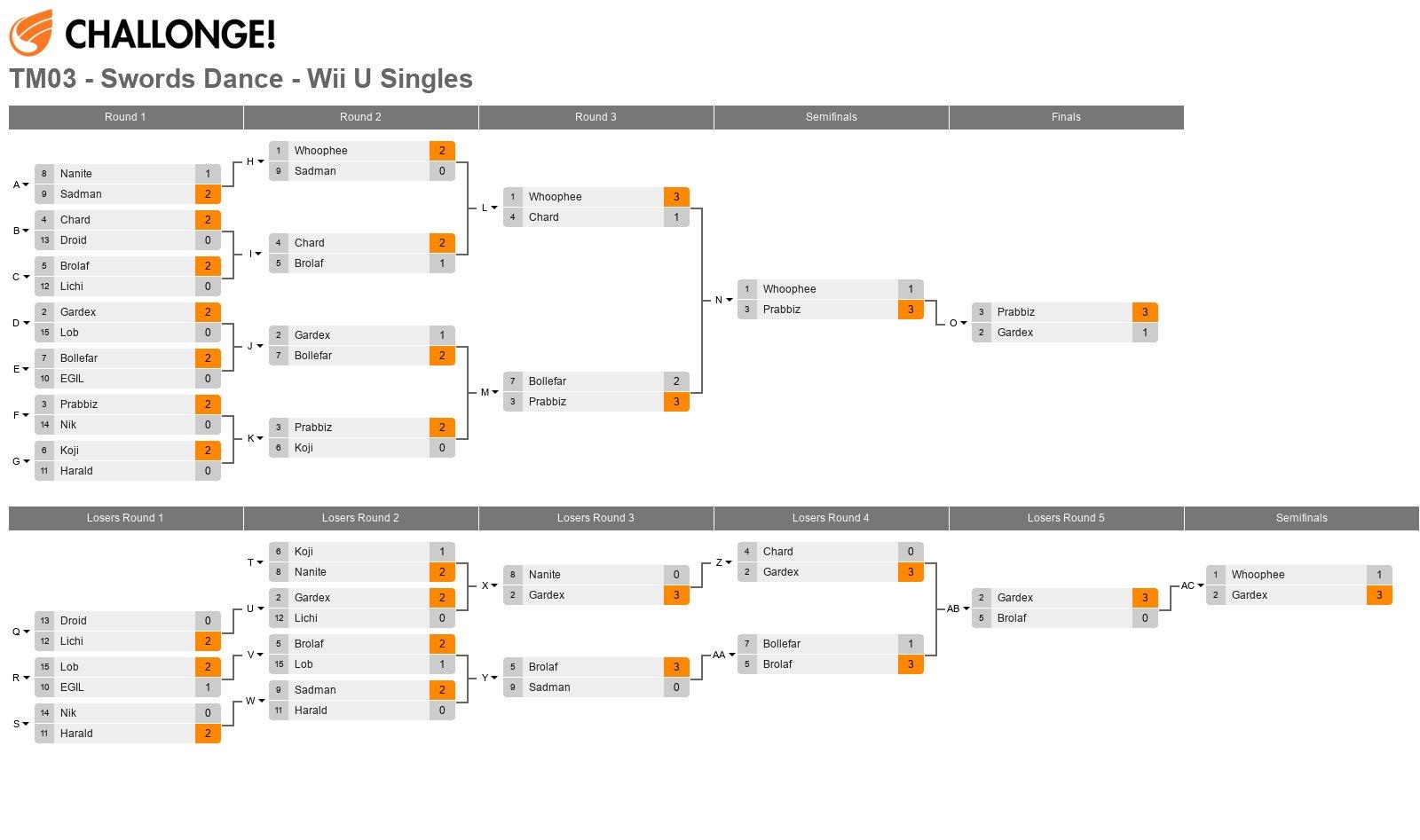 TM03 - Swords Dance - Wii U Singles
