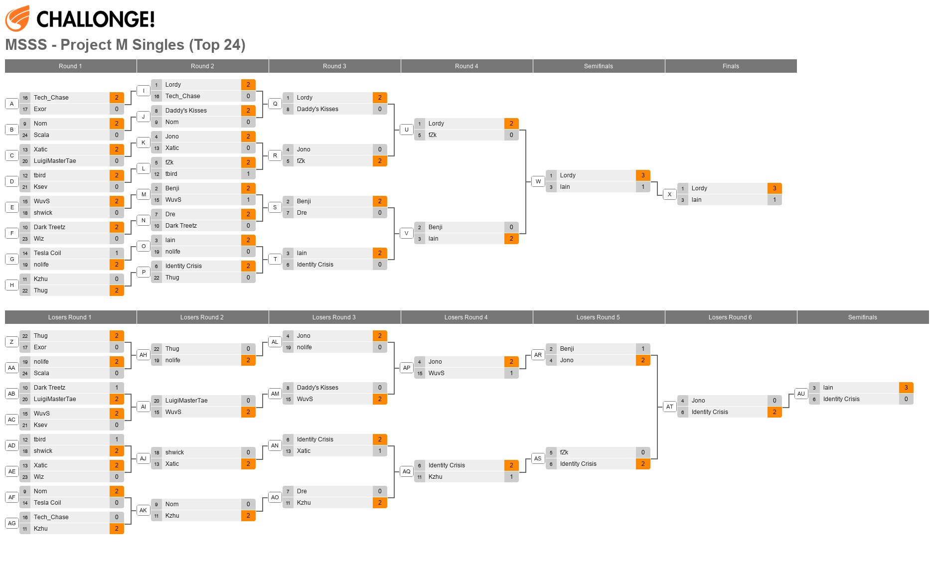 MSSS - Project M Singles (Top 24)