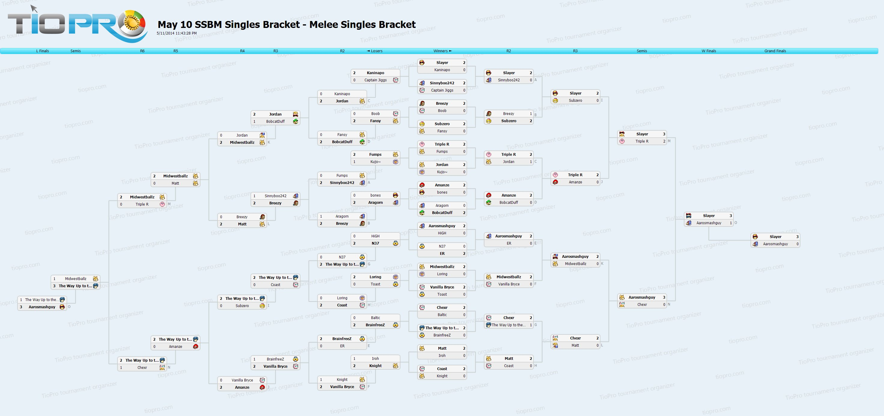 U of M Triweekly (May 10th, 2014) SSBM Singles Bracket