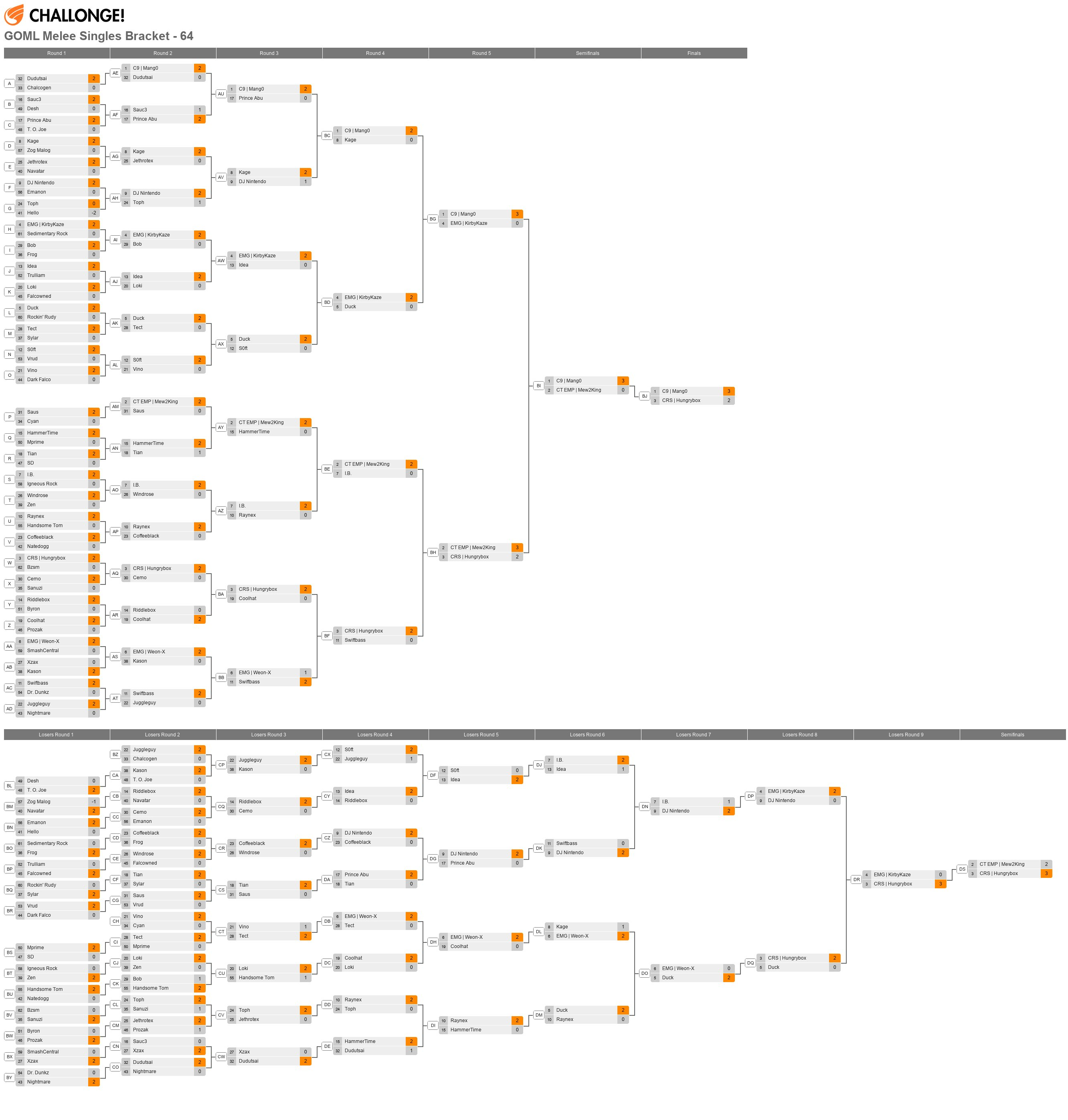 Get On My Level 2014 - Melee Singles Bracket