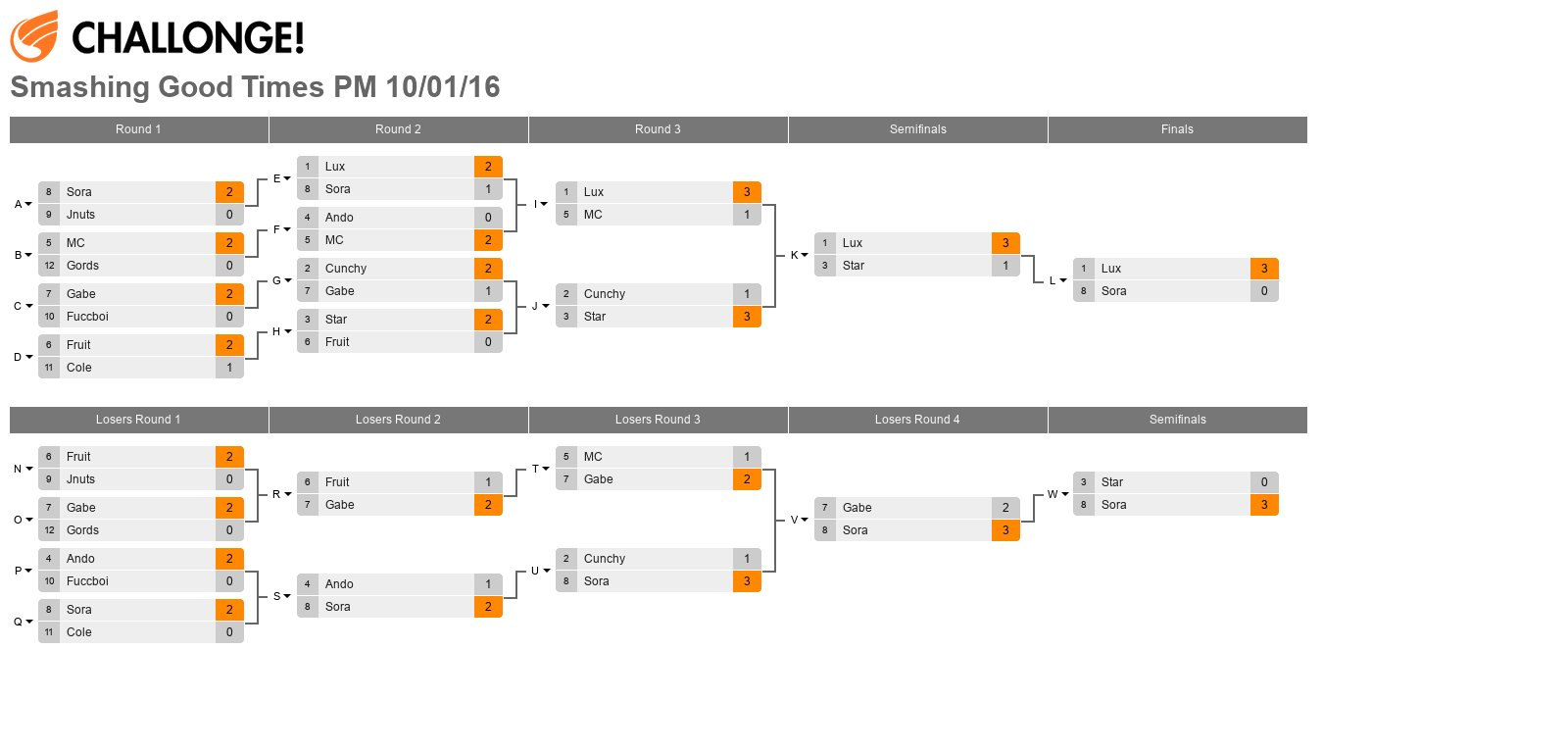 Smashing Good Times PM Pro Bracket 10/01/16 [From Pools of 21 Entrants]