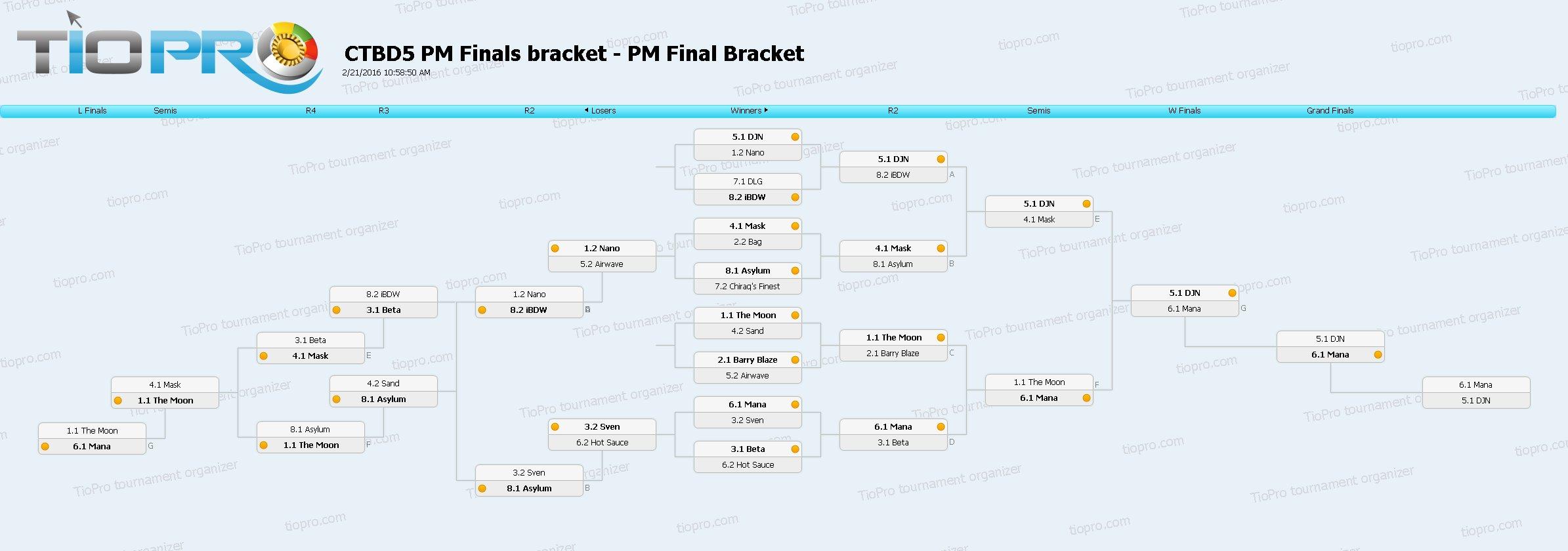 CTBD5 PM Finals Bracket