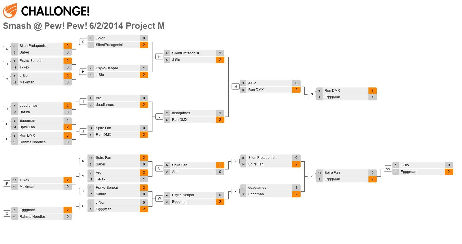 Smash @ Pew! Pew! 6/2/2014 Project M