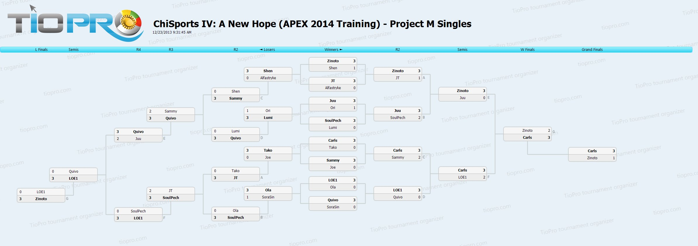 ChiSports IV: A New Hope - Project M Singles