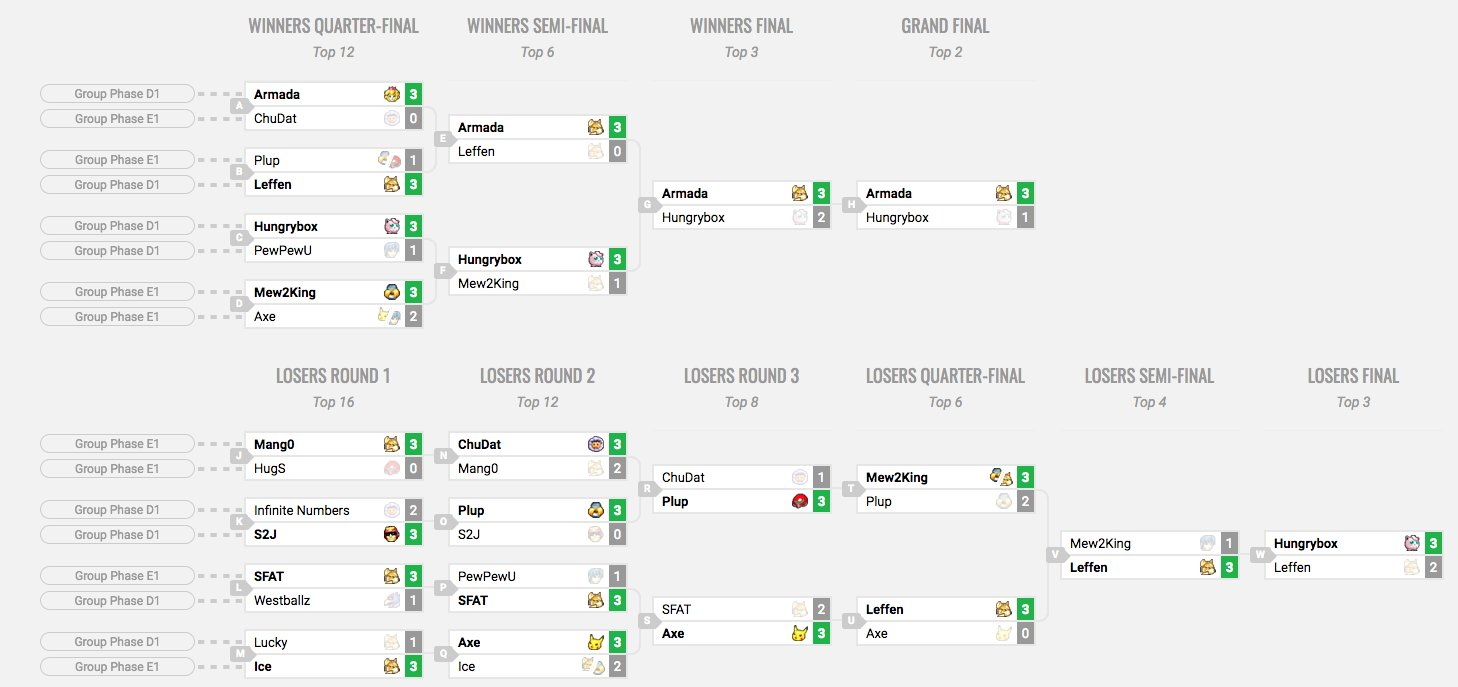 Smash Summit 4 - Spring 2017 - Melee Singles