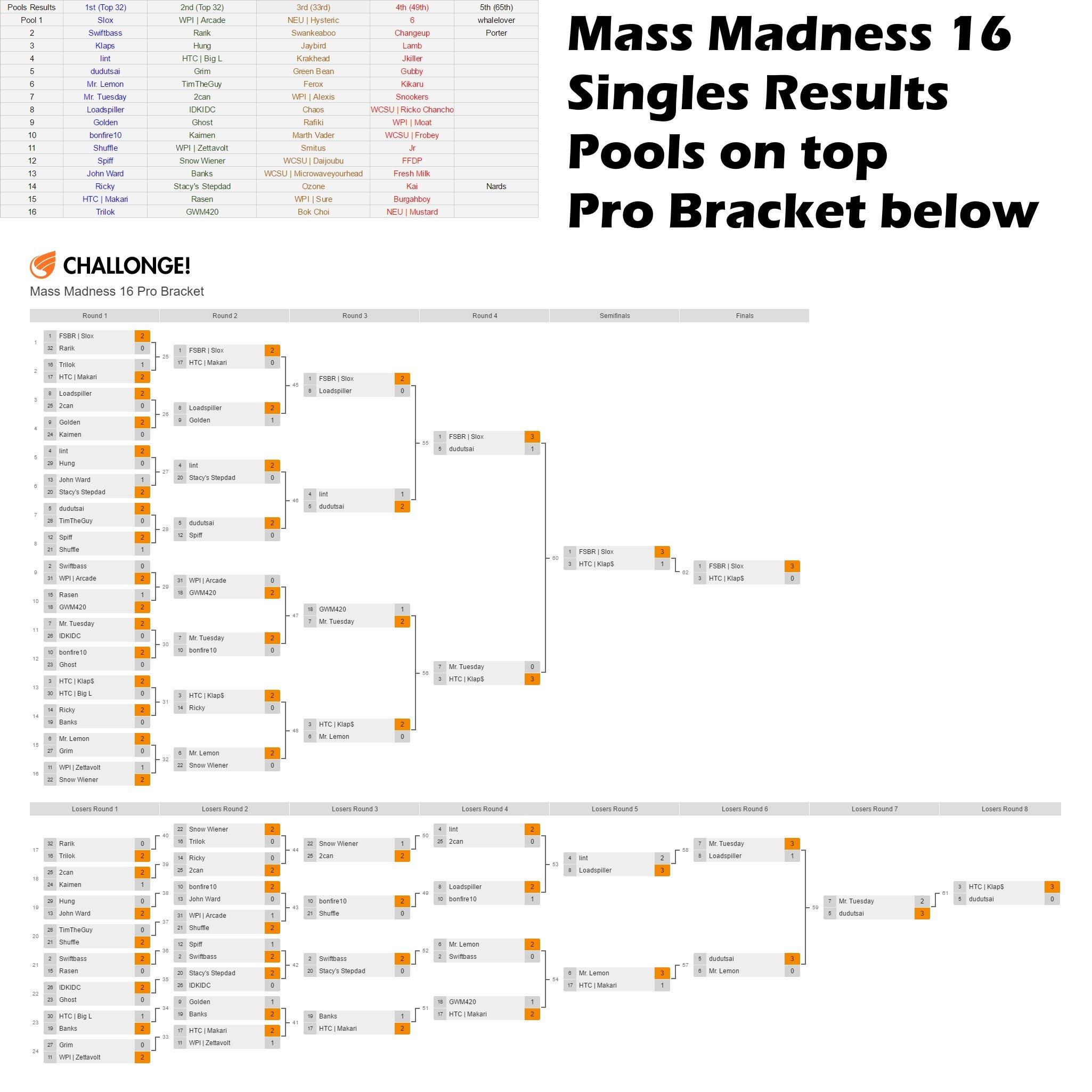 Mass Madness 16 - Singles