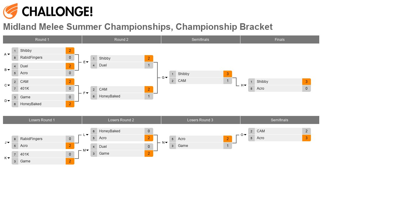 Midland Melee Summer Championships, Championship Bracket