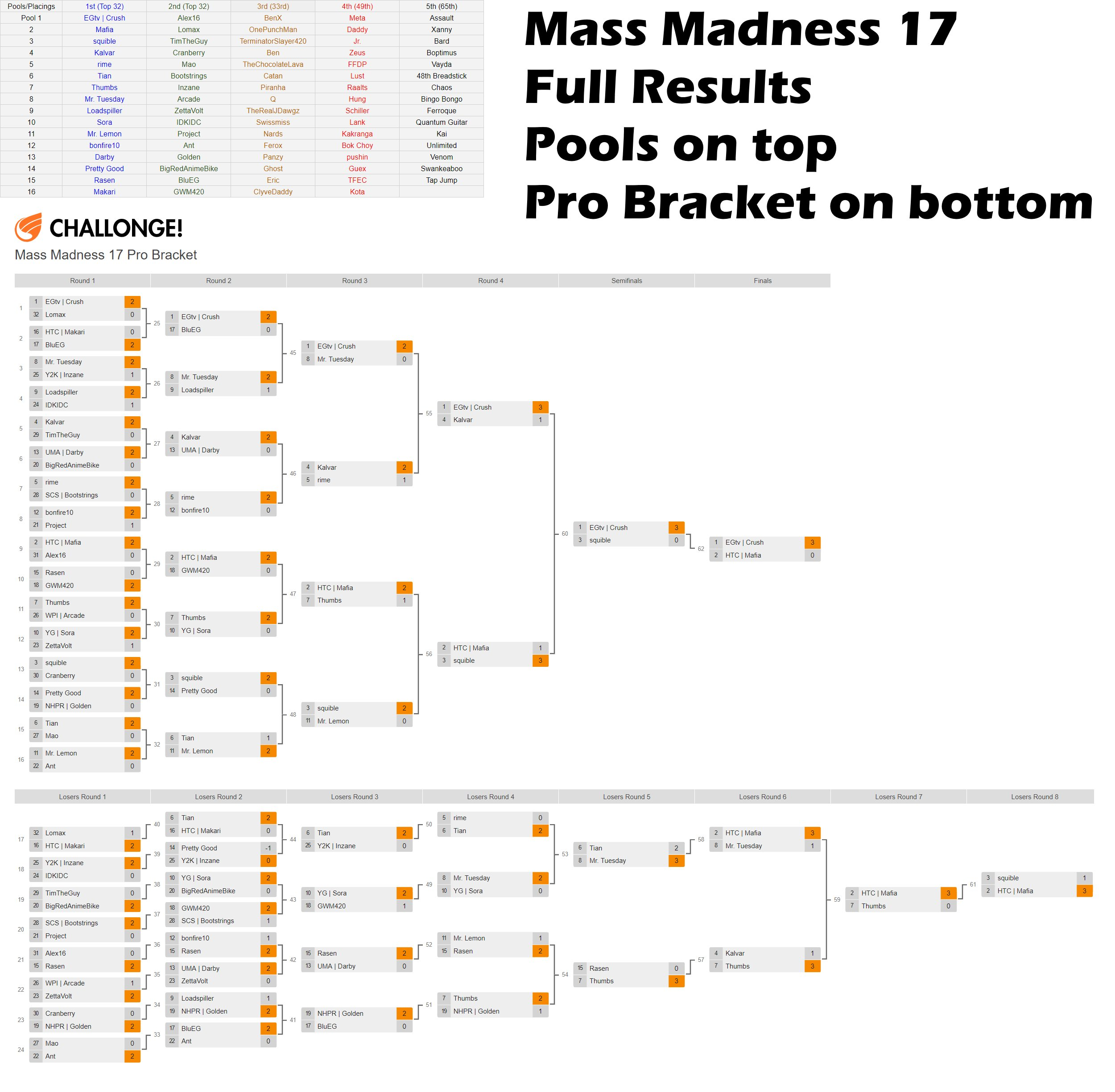 Mass Madness 17: Singles