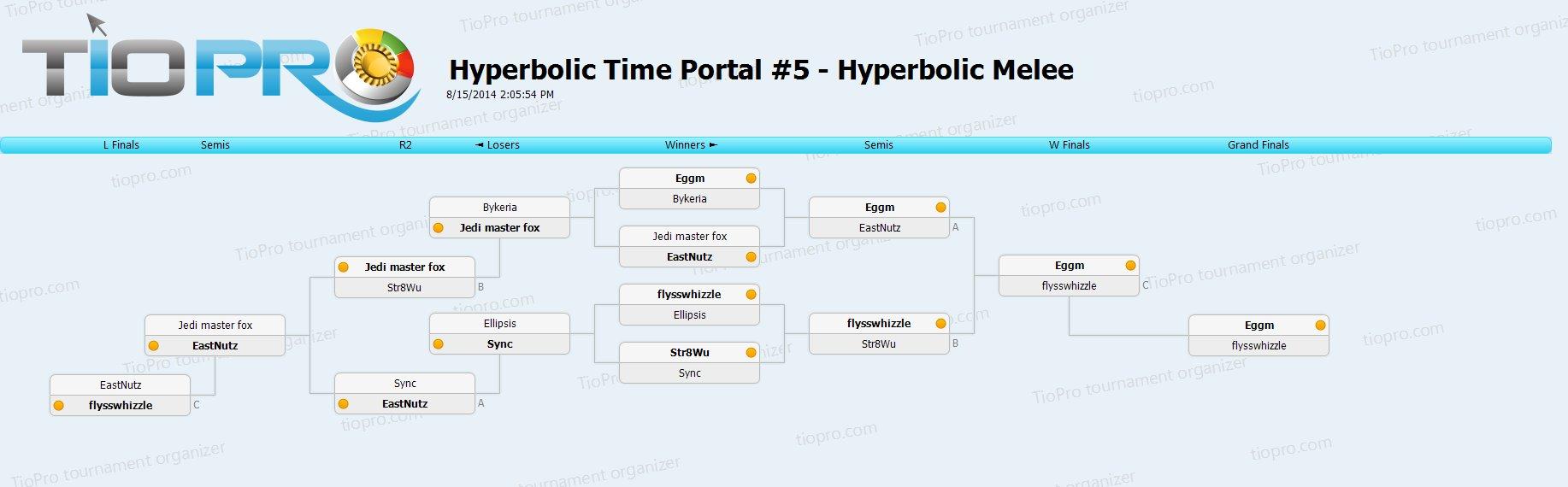 Hyperbolic Melee #5