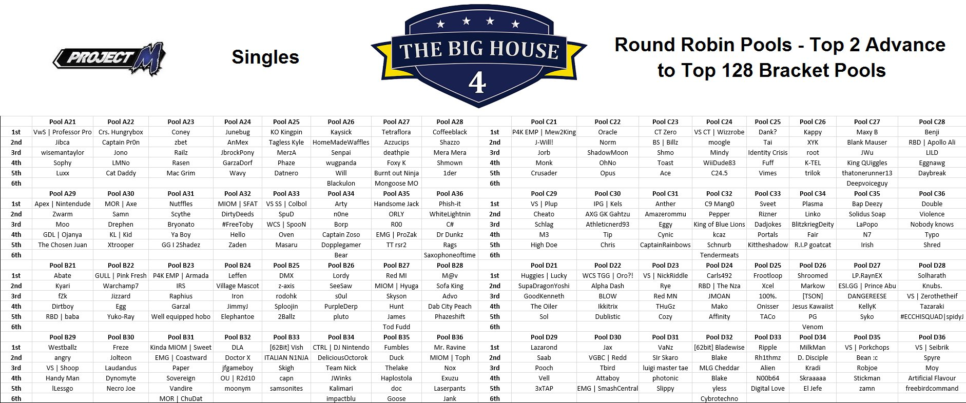 The Big House 4: Project M Singles Pools