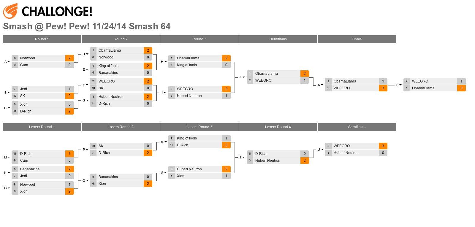 Smash @ Pew! Pew! 11/24/14 Smash 64