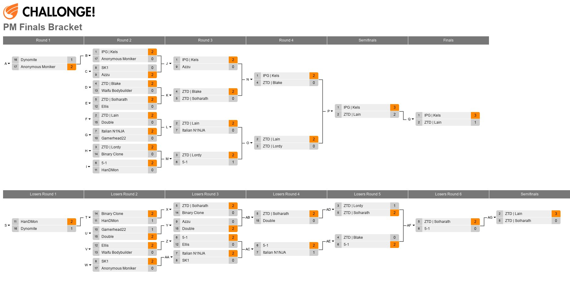 E2C 11 PM Finals Bracket