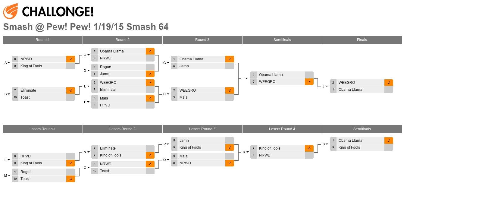 Smash @ Pew! Pew! 1/19/15 Smash 64