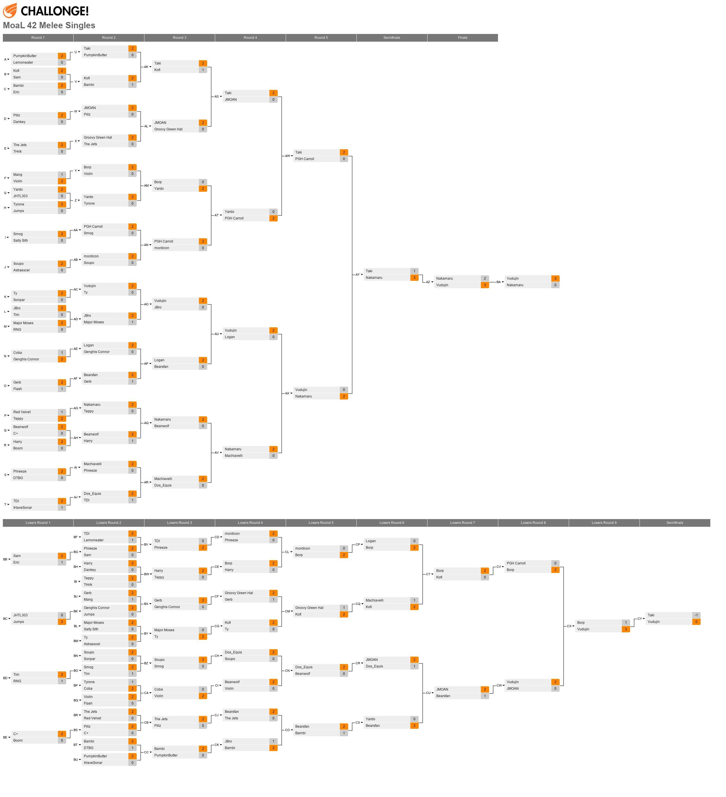 MoaL 42 Melee Singles (02.20.15)