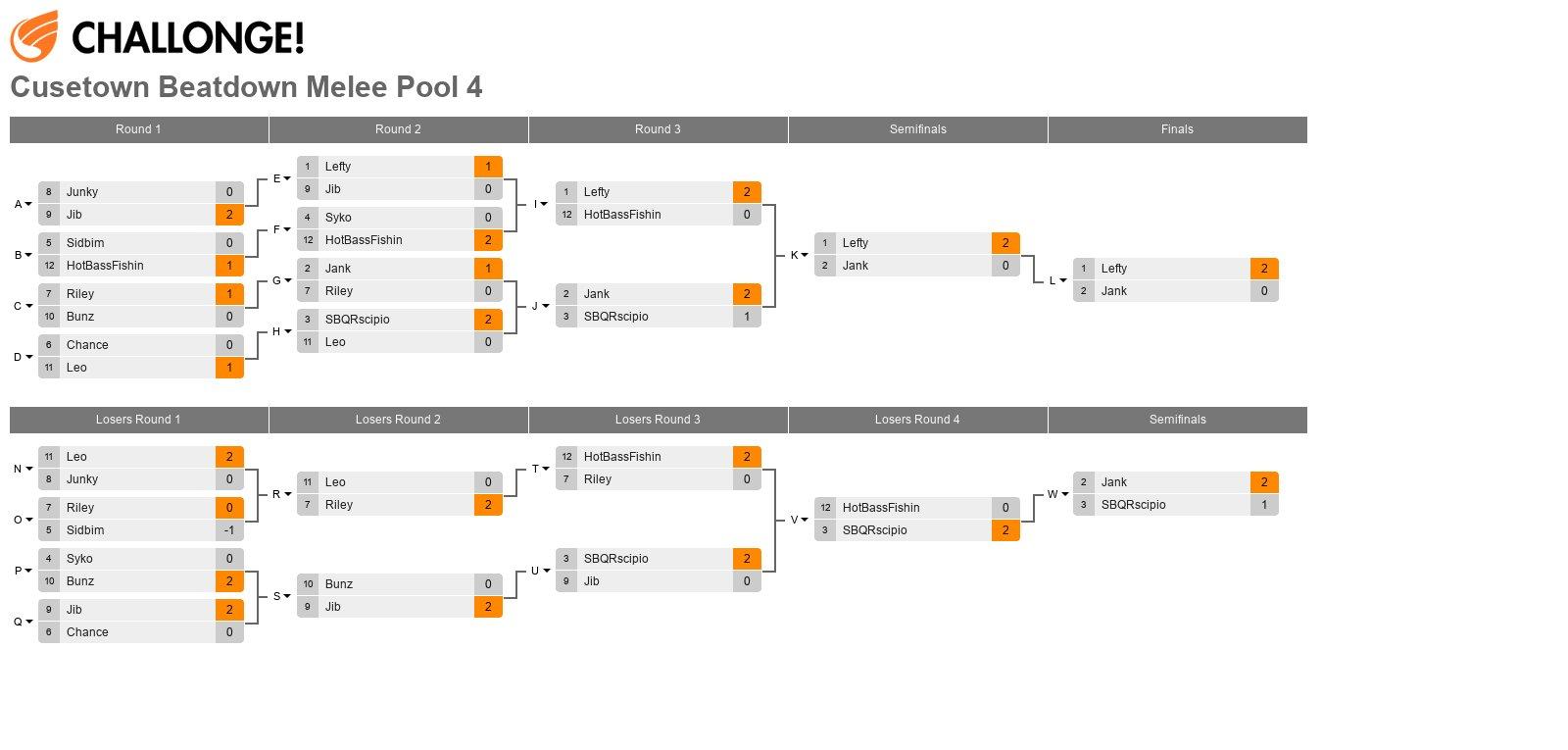 Cusetown Beatdown Melee Pool 4