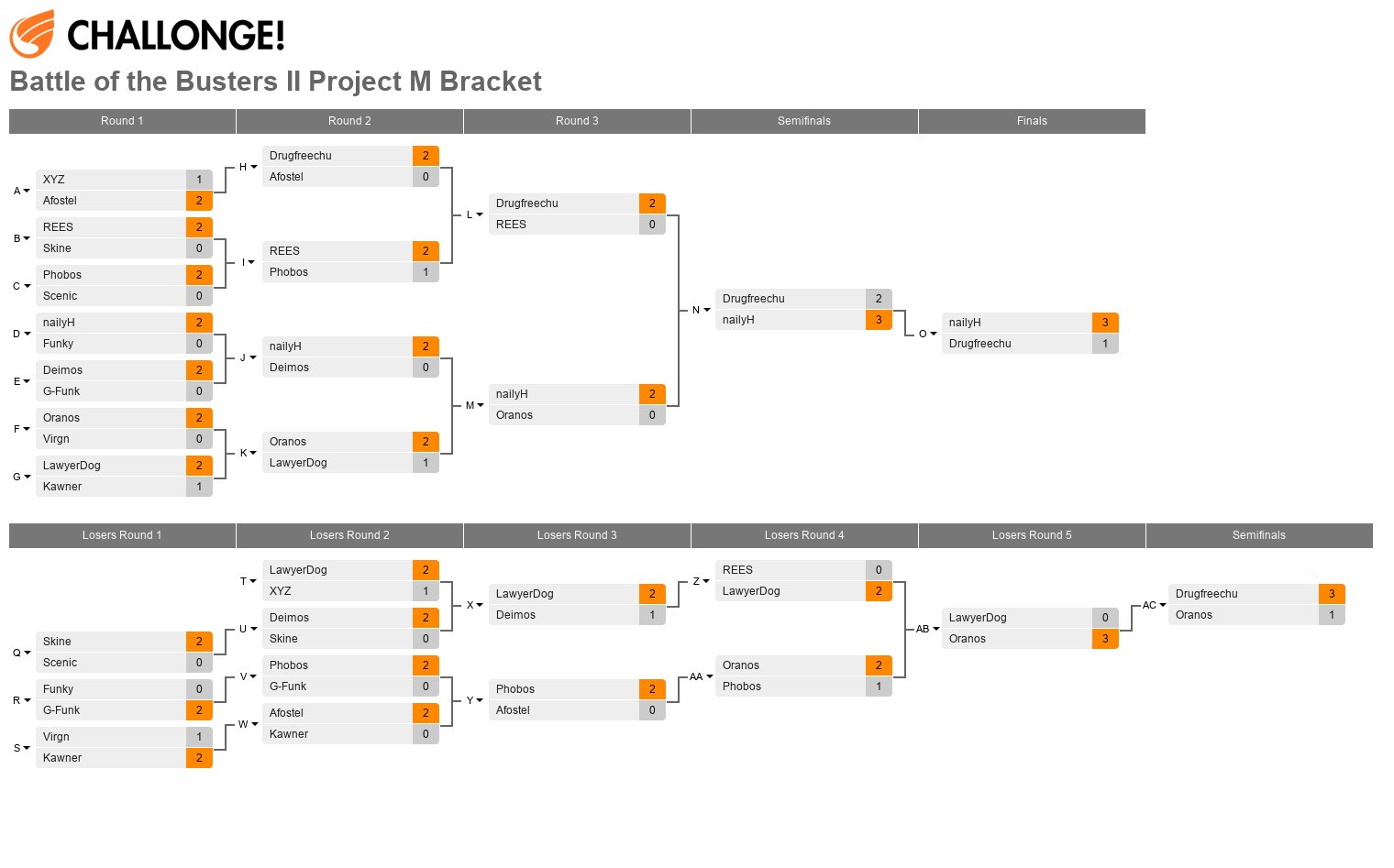 Battle of the Busters 2: Project M Bracket