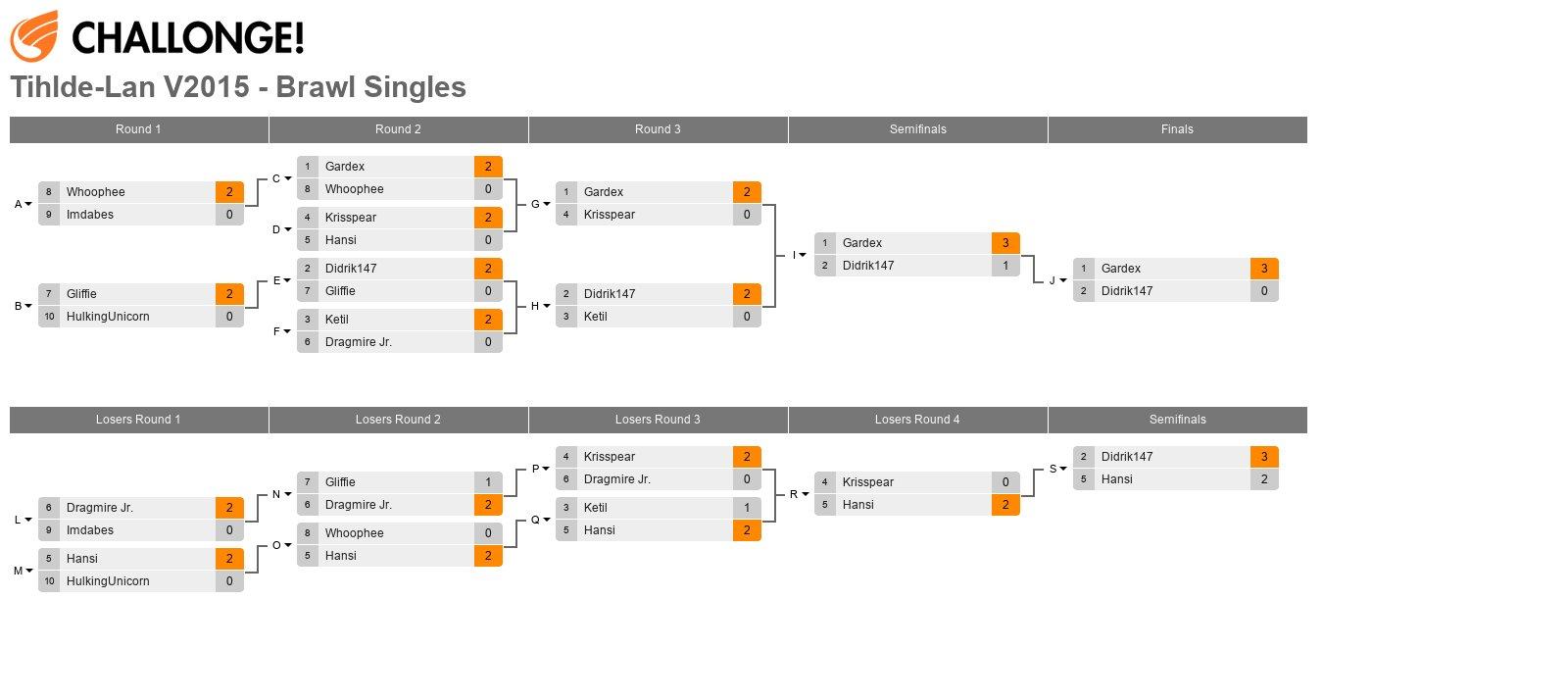 Tihlde-Lan V2015 - Brawl Singles