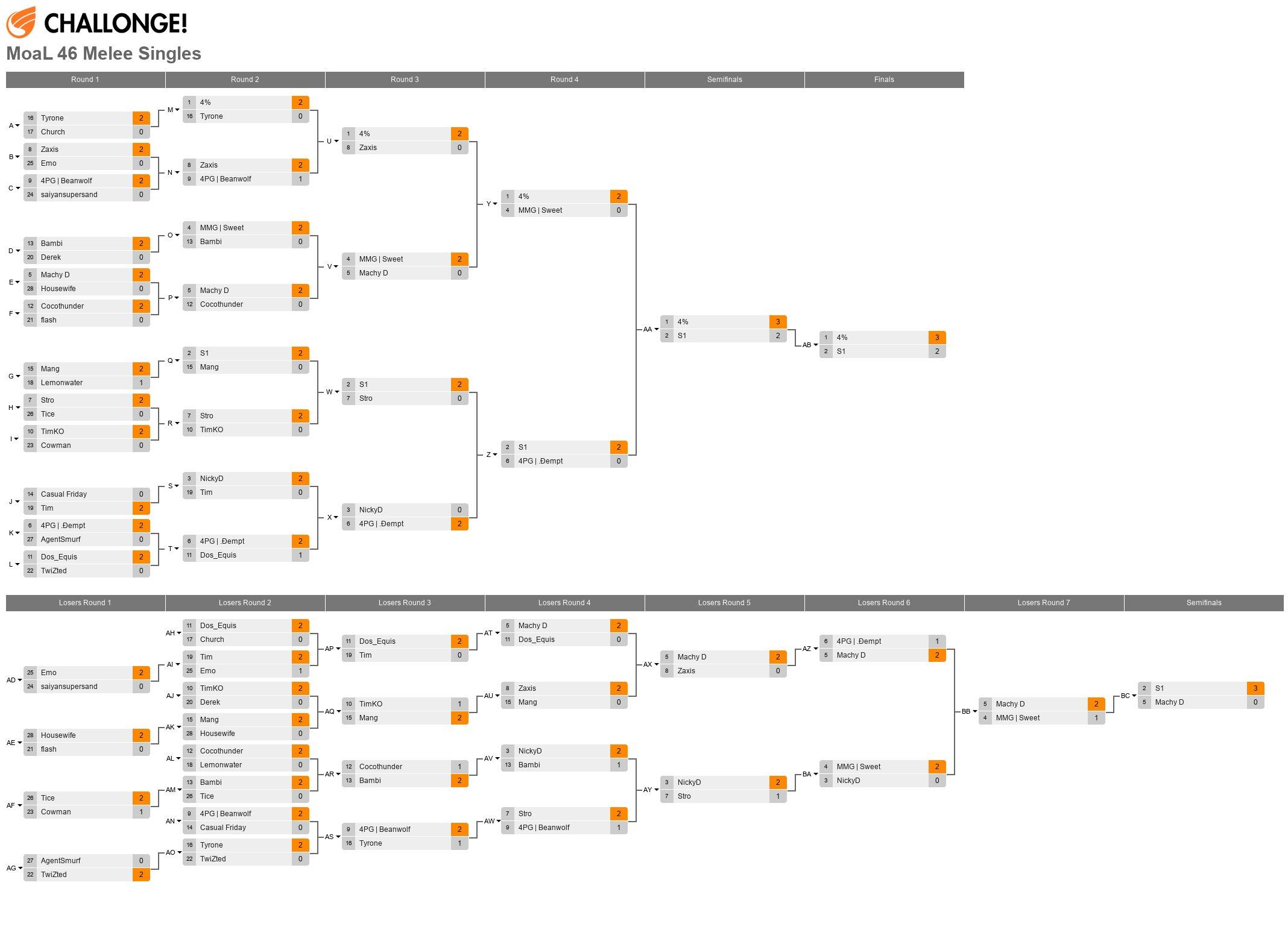 MoaL 46 Melee Singles (03.20.15)