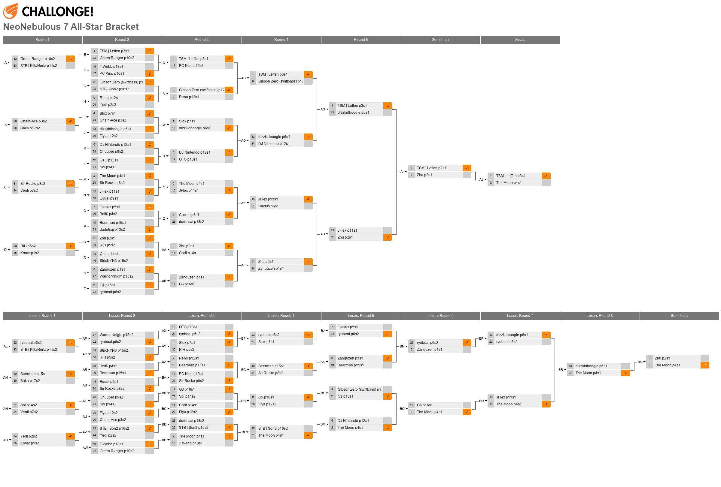 NeoNebulous 7 All-Star Bracket (171 Singles Entrants)