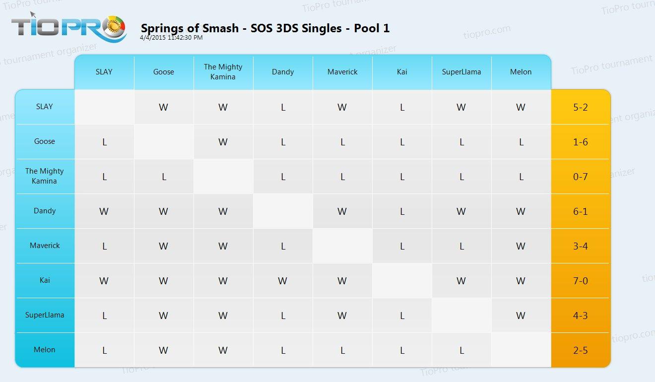 SOS - 3DS Singles
