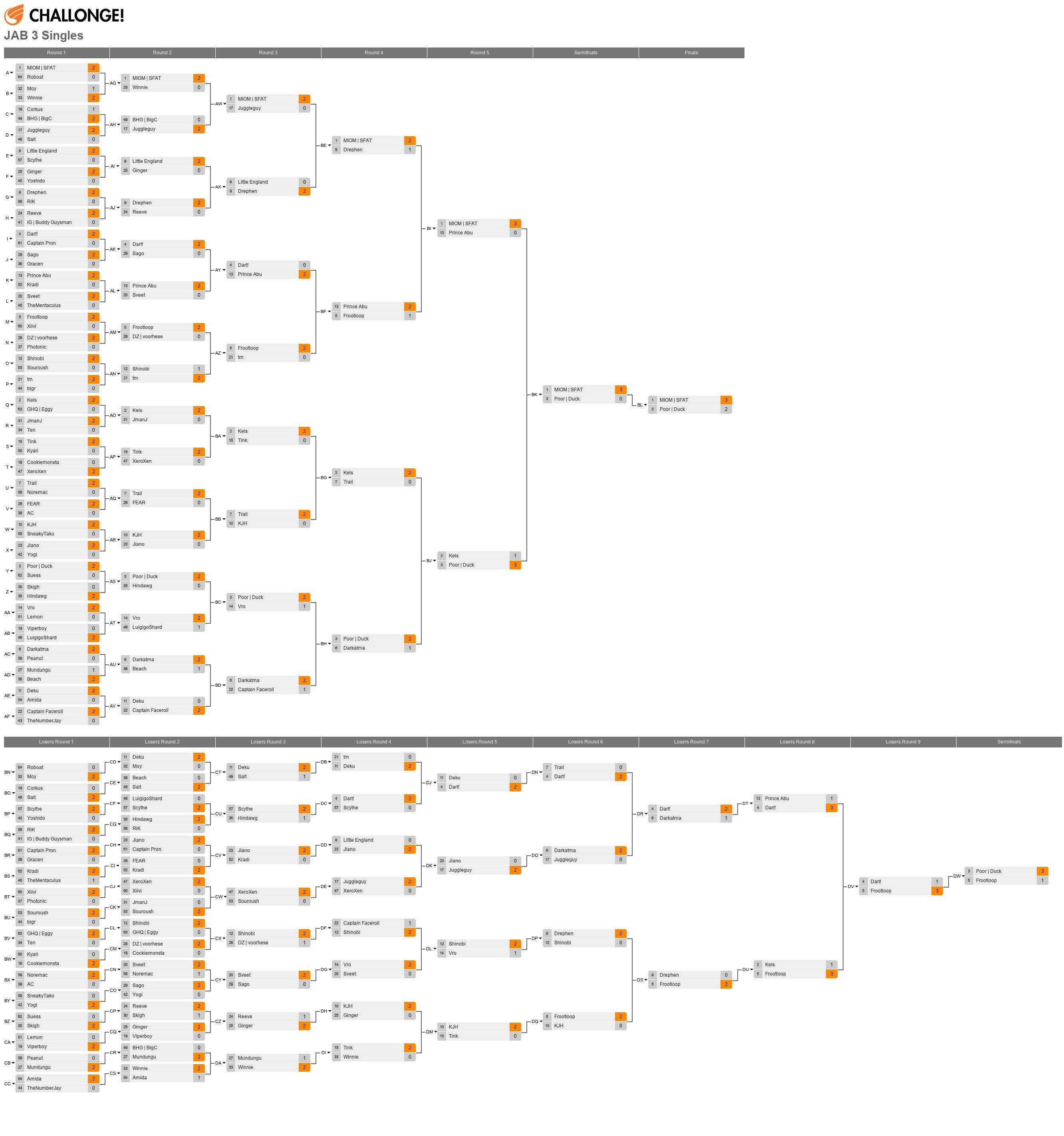JAB 3 Singles Top 64 (181 entrants)