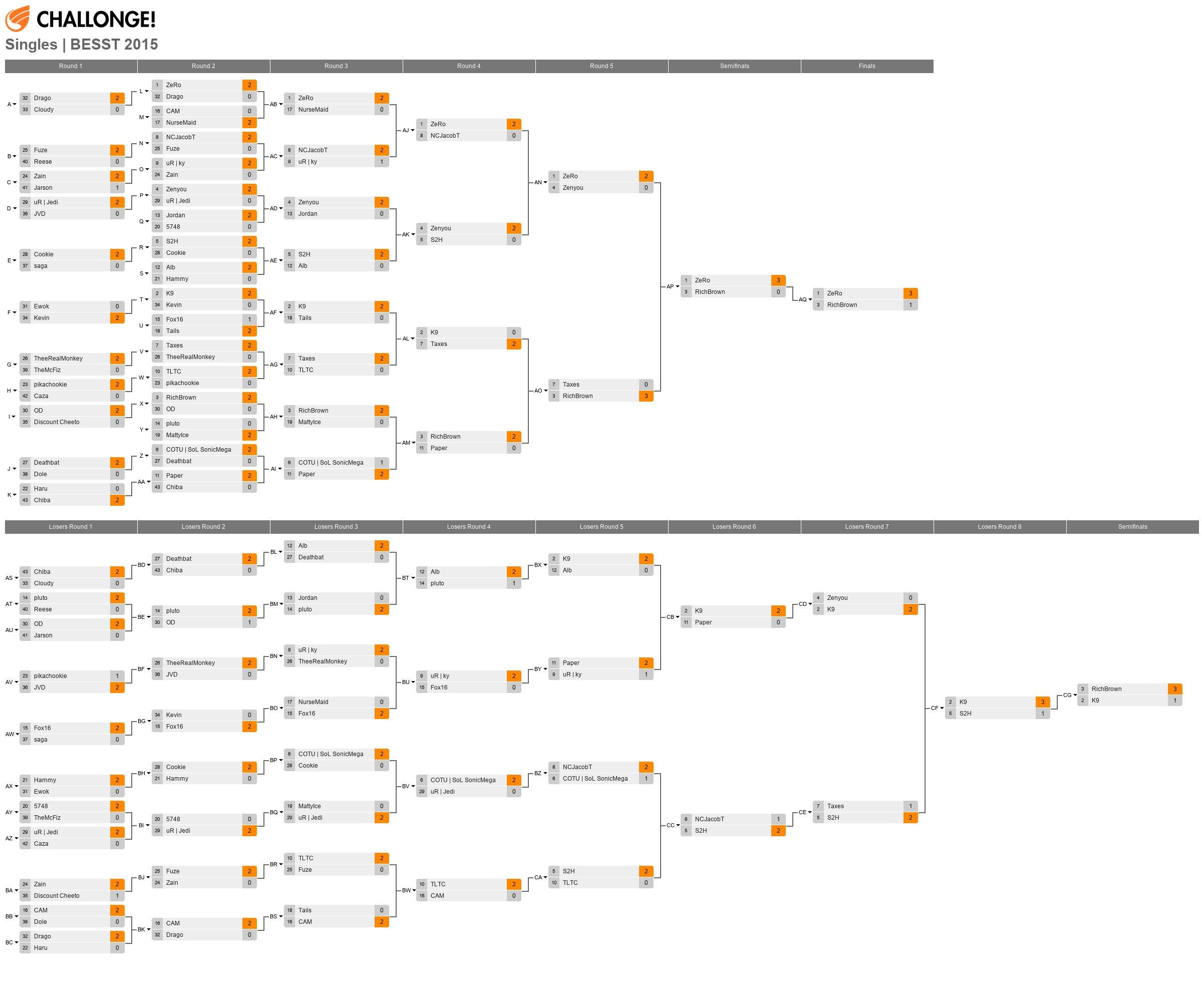Singles | Blind Eye Studio Sm4sh Tournament (May '15)