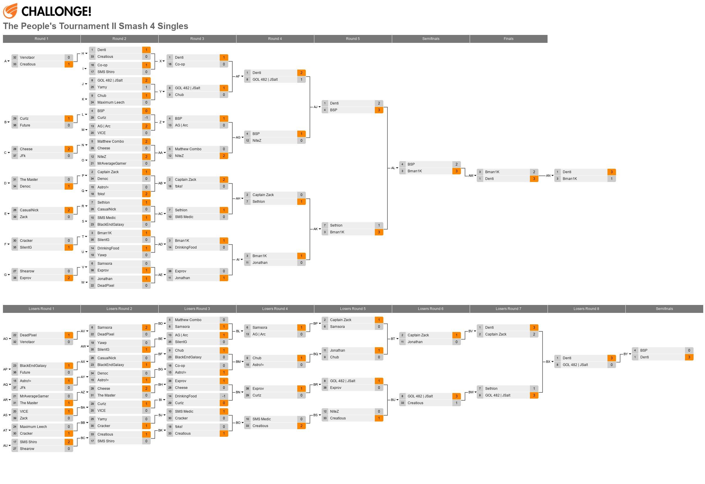 The People's Tournament II Smash 4 Singles