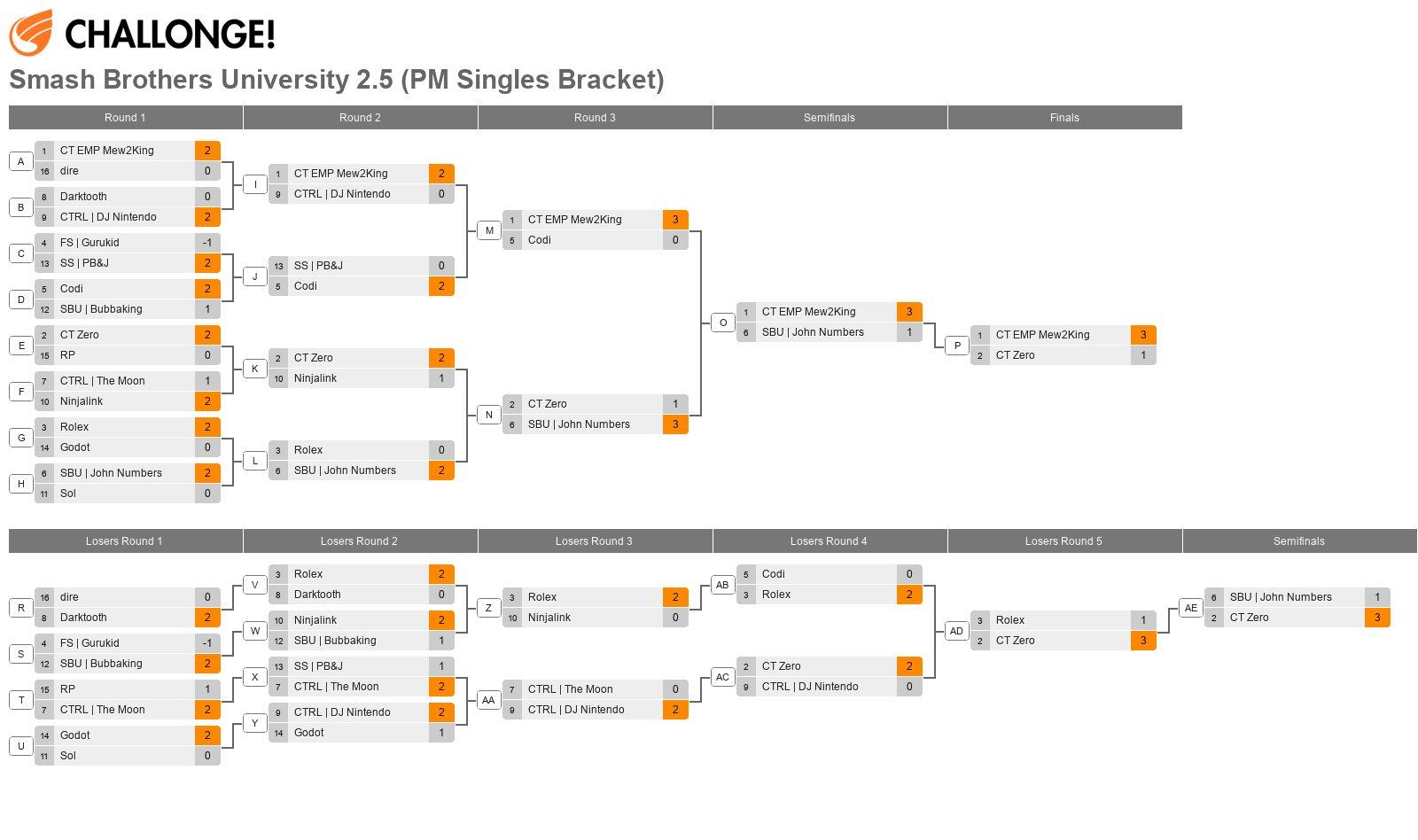 Smash Brothers University 2.5 (PM Singles Bracket)
