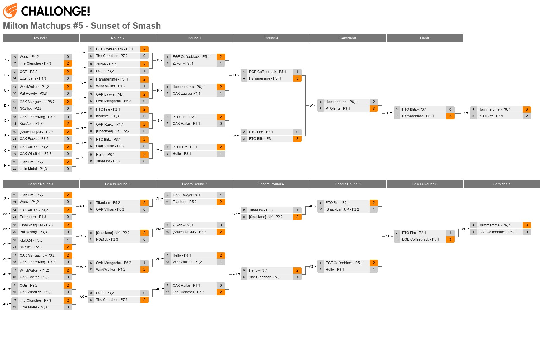 Milton Matchups #5 - Sunset of Smash - Top 24 Bracket (35 Entrants)