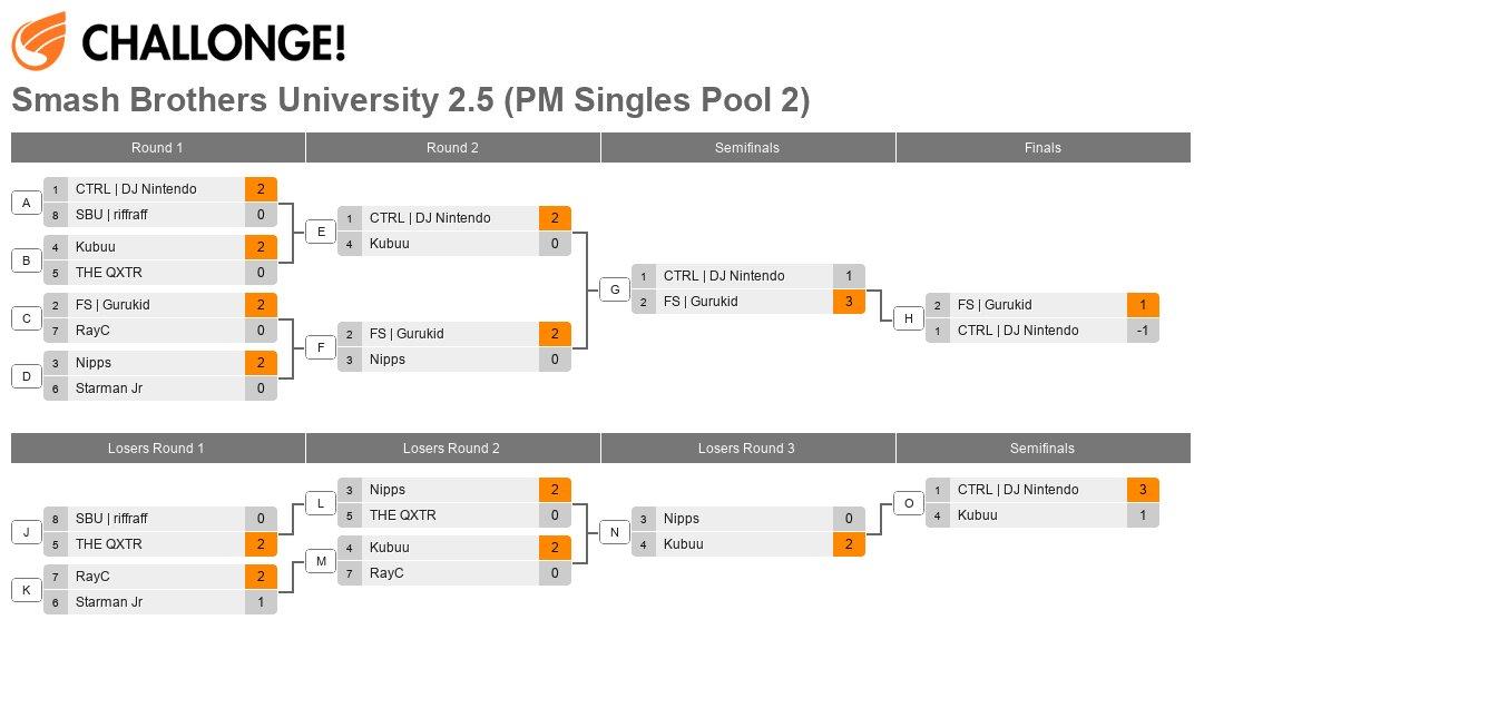 Smash Brothers University 2.5 (PM Singles Pool 2)