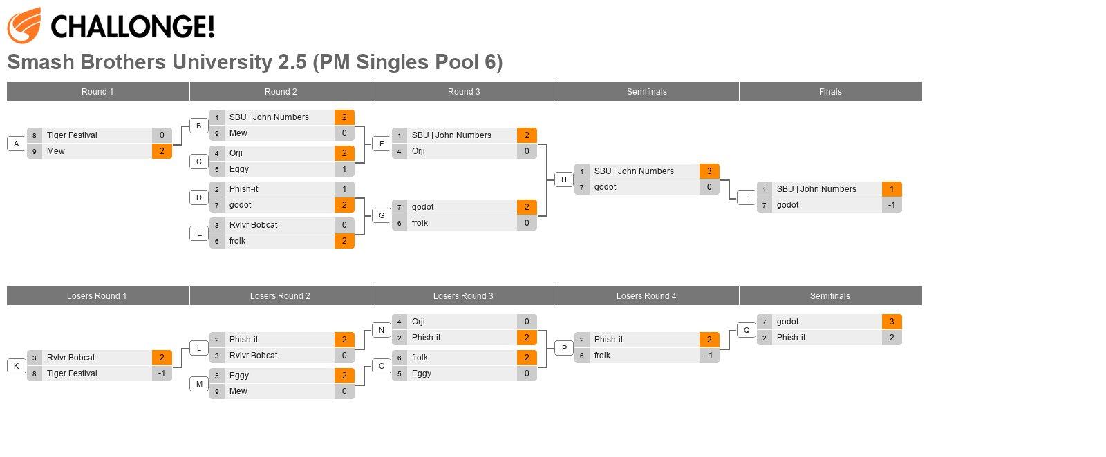 Smash Brothers University 2.5 (PM Singles Pool 6)