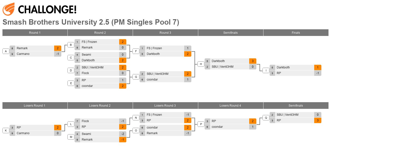 Smash Brothers University 2.5 (PM Singles Pool 7)