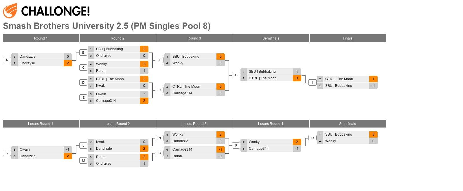 Smash Brothers University 2.5 (PM Singles Pool 8)