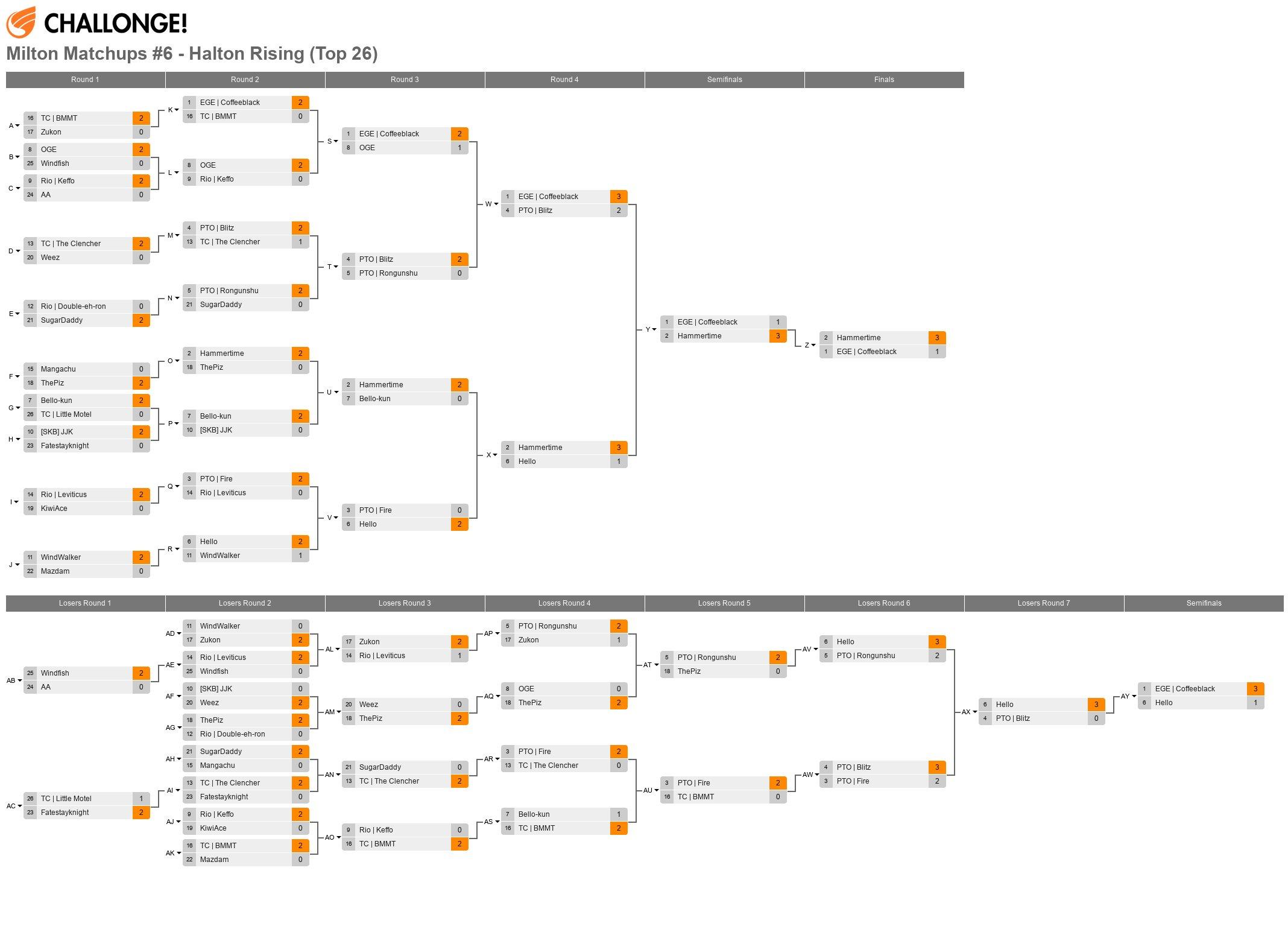 Milton Matchups #6 - Halton Rising  - Top 26 Bracket [38 Entrants]