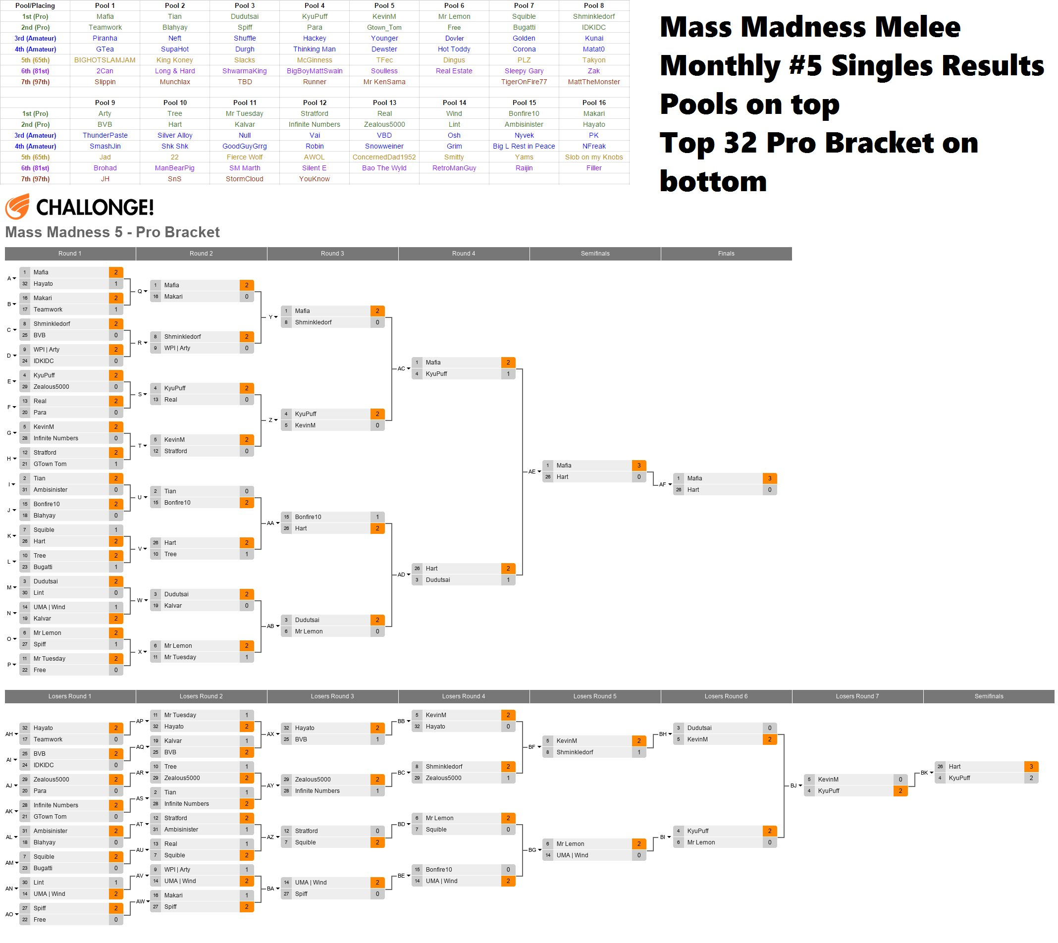 Mass Madness Monthly #5: Melee Singles