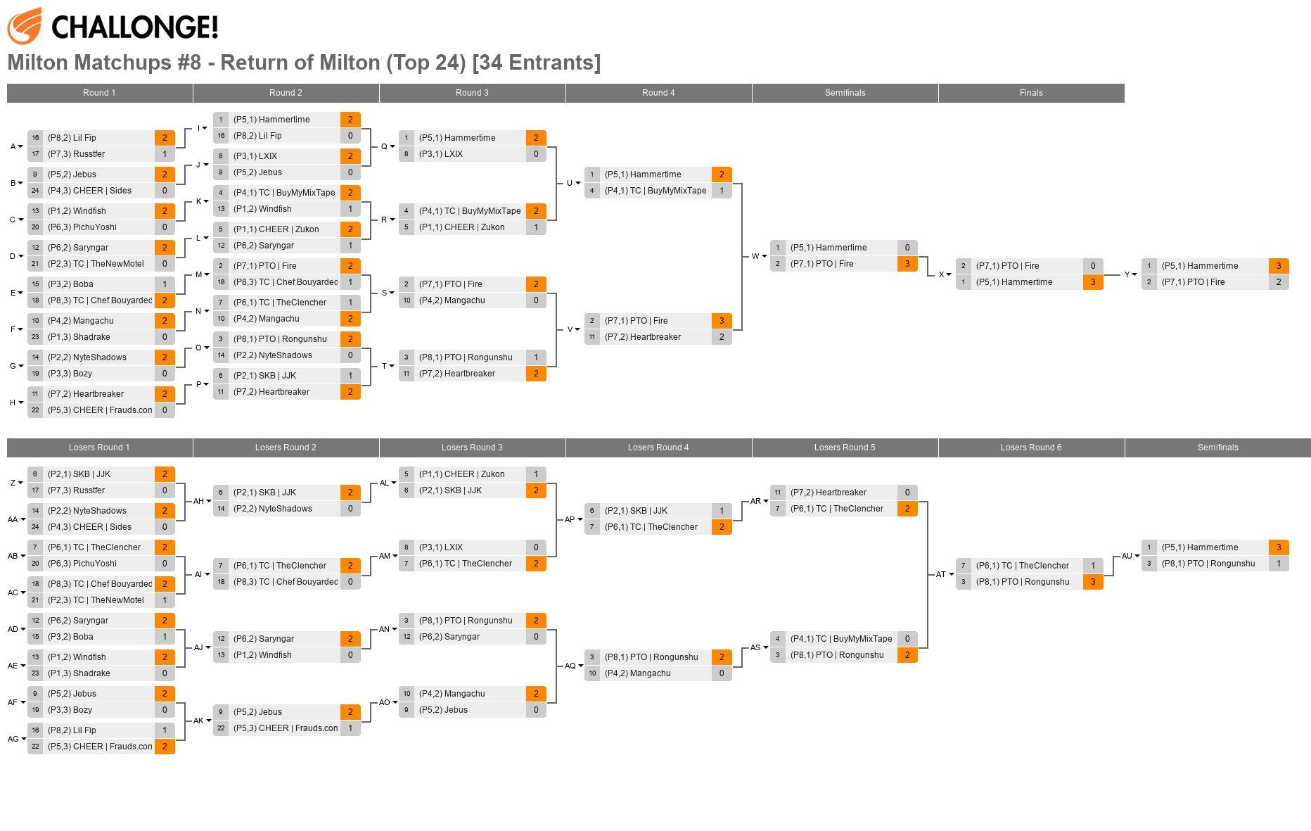 Milton Matchups #8 - Return of Milton (Top 24) [34 Entrants]