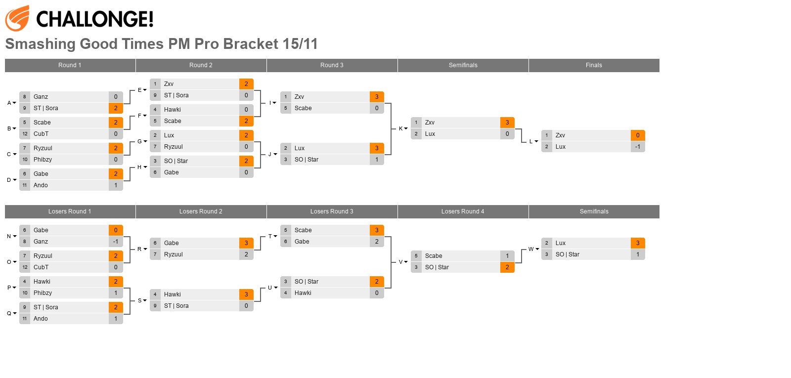 Smashing Good Times PM Pro Bracket 15/11 [From Pools of 25 Entrants]