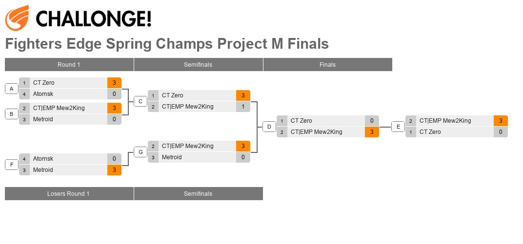 Fighters Edge Spring Champs Project M (Finals)