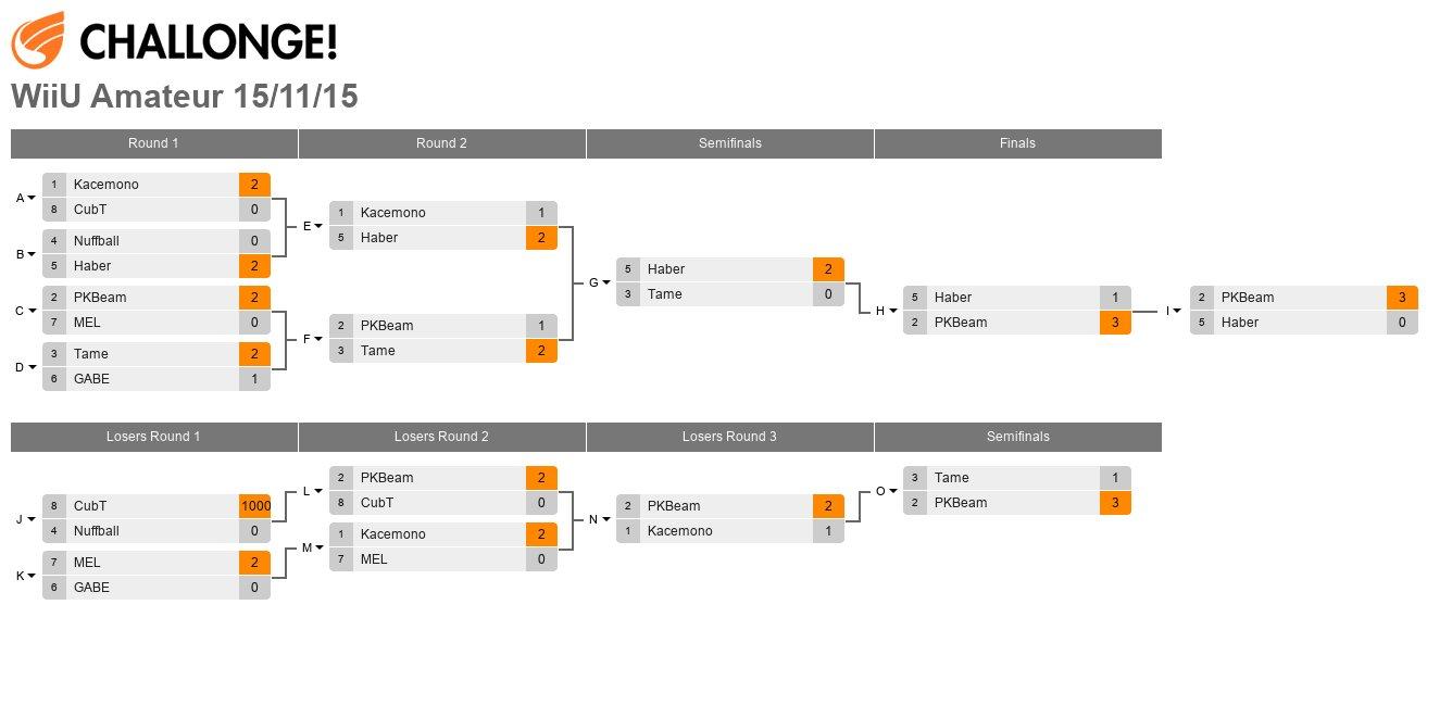 WiiU Amateur Smash Tournament
